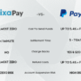 Paypal No Longer Refund Transaction Fees On Refunds. CaixaPay Is A Great Alternative